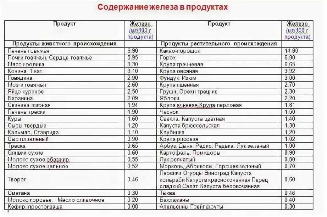 Железо в продуктах питания, больше всего, таблица со списком