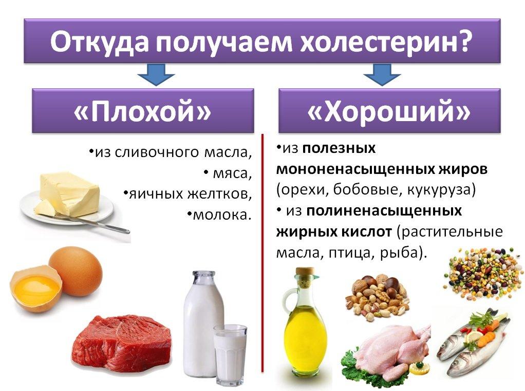 Что такое полезные и вредные жиры? - игоря цаленчук- методики здоровья