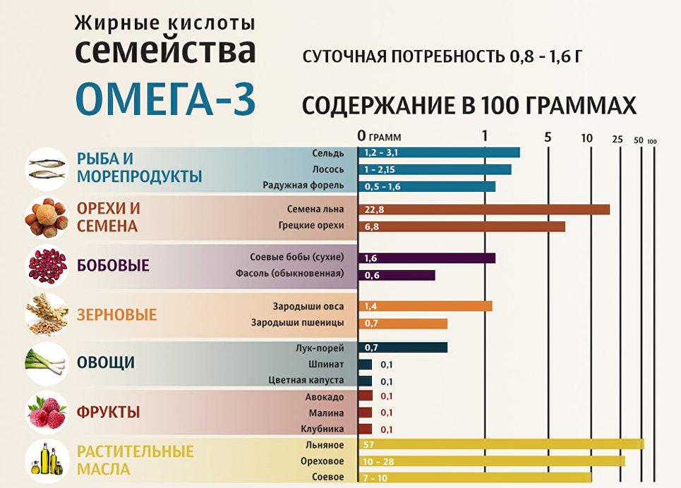 Топ-30 продуктов с самым высоким содержанием омега-3 при повышенном уровне холестерина в крови и атеросклерозе, суточная потребность и таблица наиболее полезной пищи, дешевые аналоги естественных пнжк