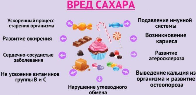 Вред и польза сахара - самый полный обзор его влияния на организм