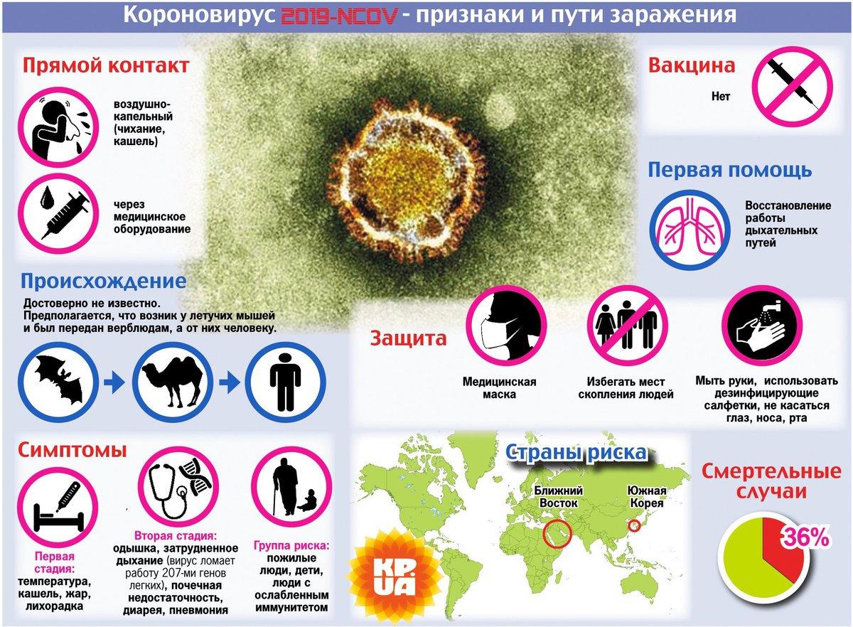 Чем лечат коронавирус? – как лечиться от covid-19, схемы, препараты