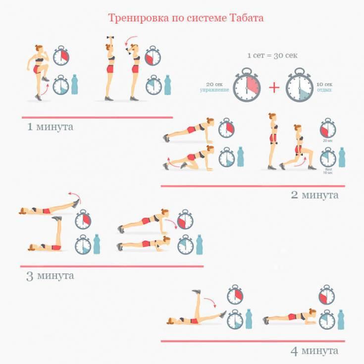 Тренировка табата для похудения: комплекс упражнений с картинками для быстрого жиросжиагния за 30 минут в деньwomfit