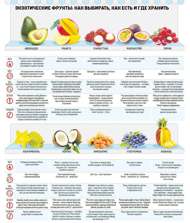 Когда и как правильно есть фрукты, польза, норма в день