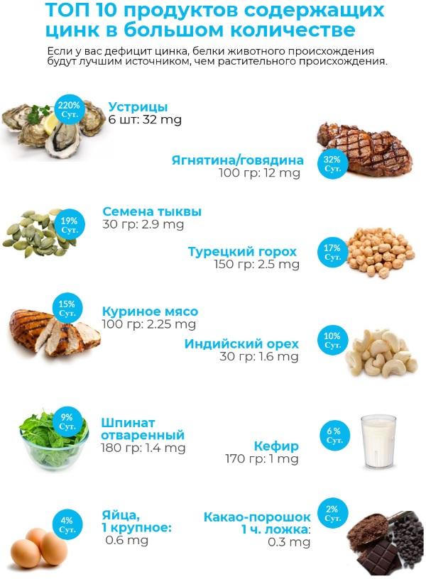 Дефицит цинка в вашем организме: 5 главных симптомов