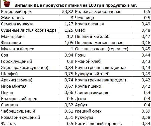 10 продуктов с высоким содержанием витамина b12