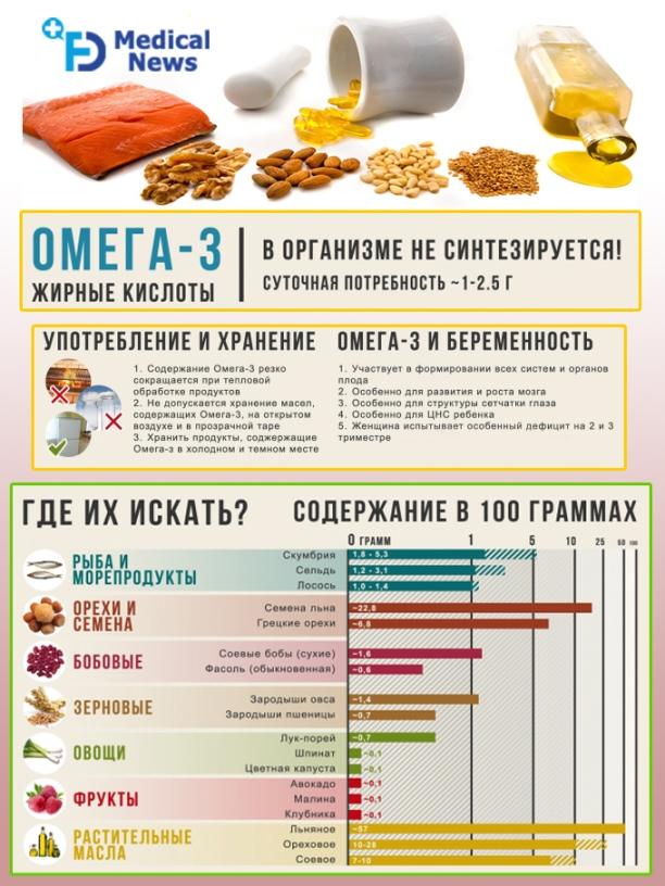 Где содержится омега 3 в продуктах: таблица и нормы