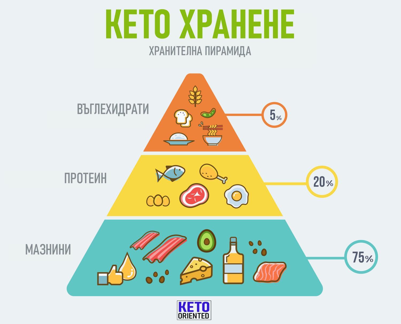 9 лучших добавок на кето-диете