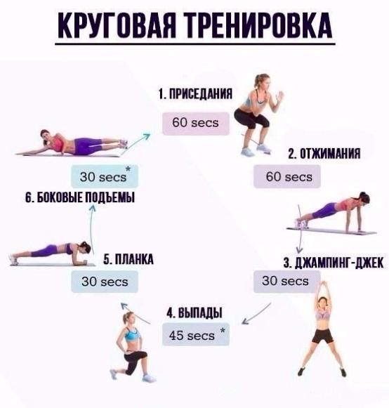 Круговые тренировки для девушек, сжигающие жир