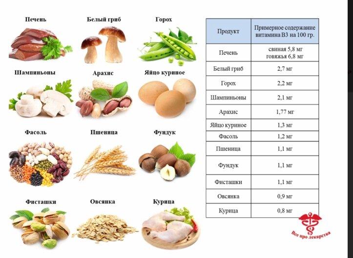 Для чего нужны организму витамины группы в, где содержатся