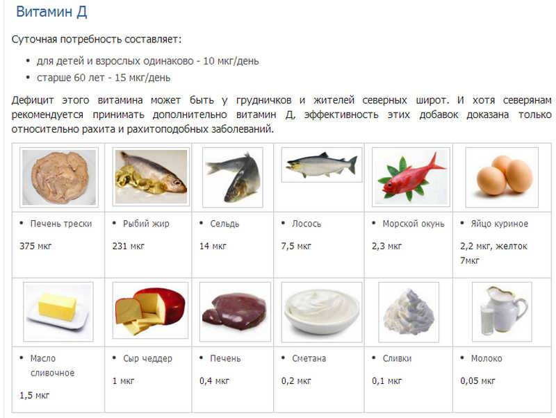 В каких продуктах содержится витамин d: топ-29 лучших источников витамина дwomfit