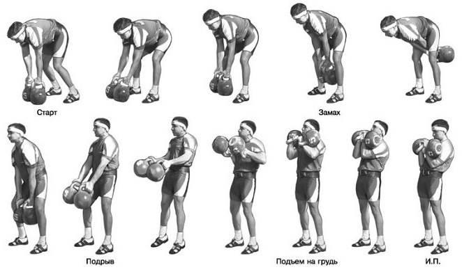 Рывок штанги: какие мышцы работают, варианты и техника выполнения