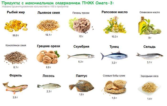 Роль омега-3, 6, 9 жиров в жизни человека. польза и вред