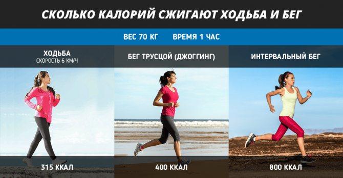 Как похудеть с помощью бега - правила и программы тренировок для мужчин или женщин