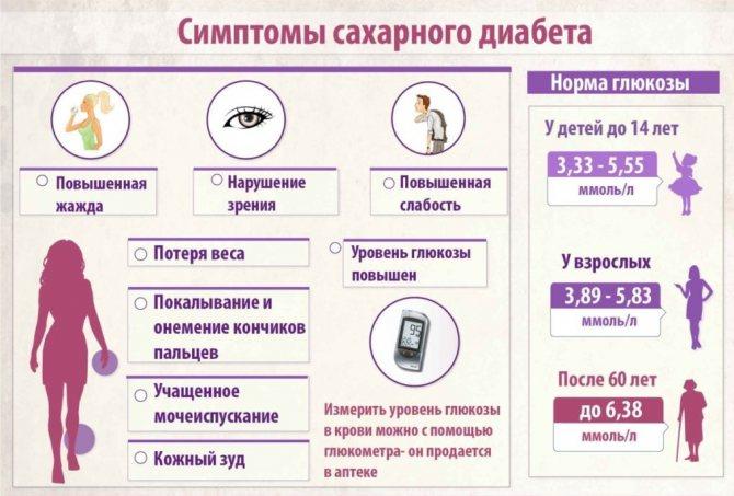 Профилактика сахарного диабета: памятка пациенту