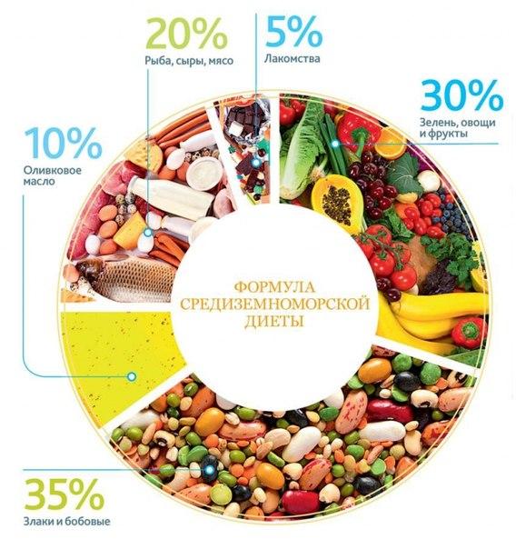 Средиземноморская диета | адаптированное меню средиземноморской диеты для россиян
