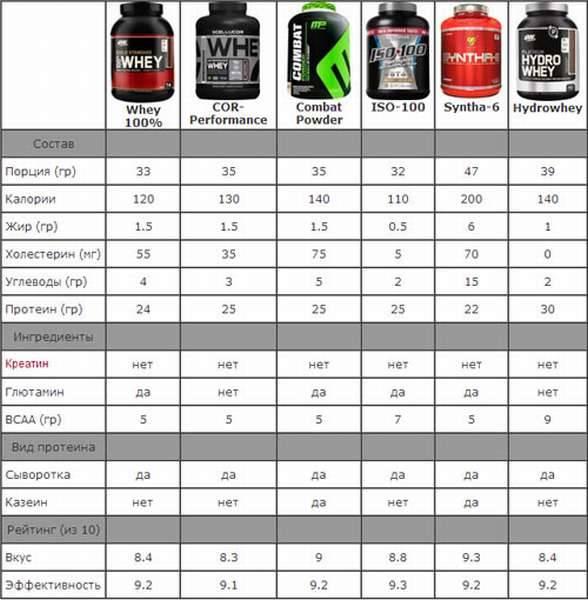 Как выбрать протеин: 5 советов
