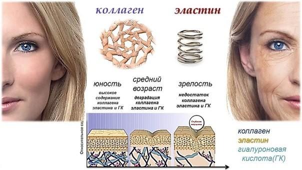Гиалуроновая кислота для увлажнения кожи