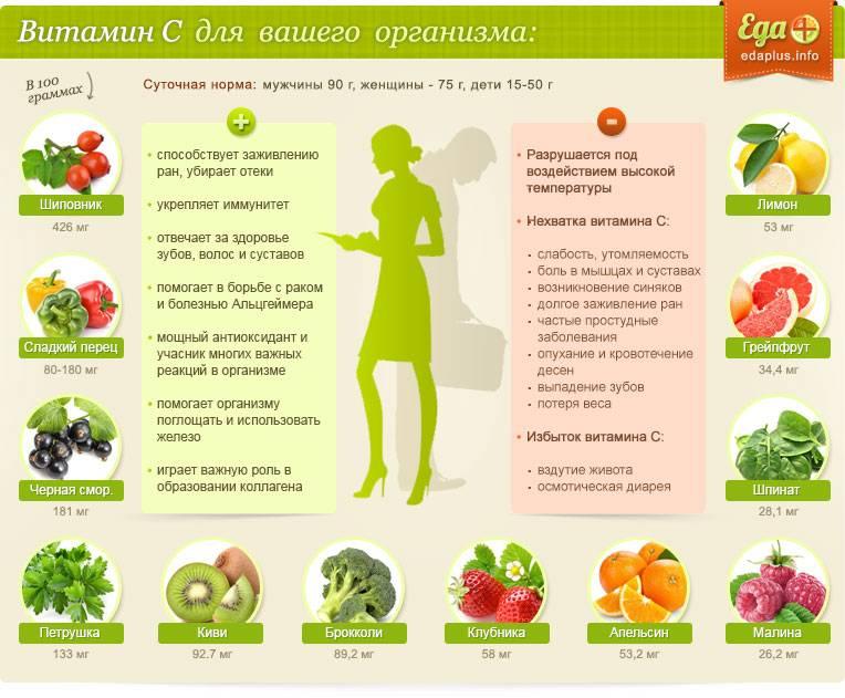Витамин д для мужчин: польза, симптомы дефицита, правила приема