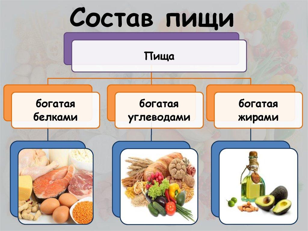 Принципы и основы правильного питания