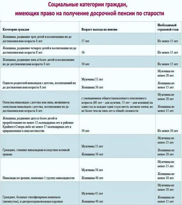 Что делать, если не хватает страхового стажа для выхода на пенсию в россии