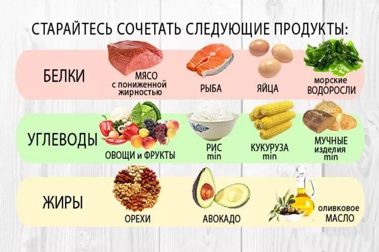 Полезная еда после тренировки: для похудения, роста мышц, набора массы