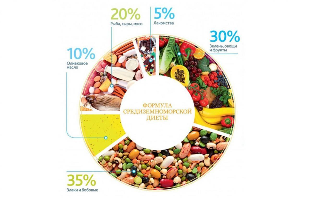 Средиземноморская диета меню на неделю и рецепты, для похудения в условиях россии