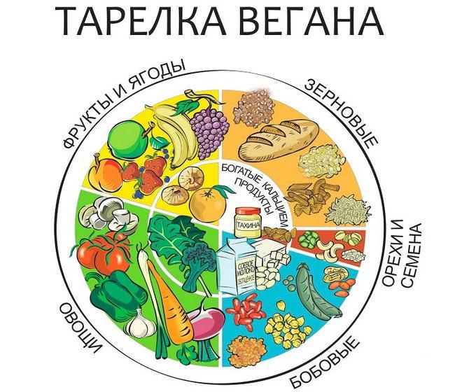 Веганская диета: основы похудения. меню веганской диеты