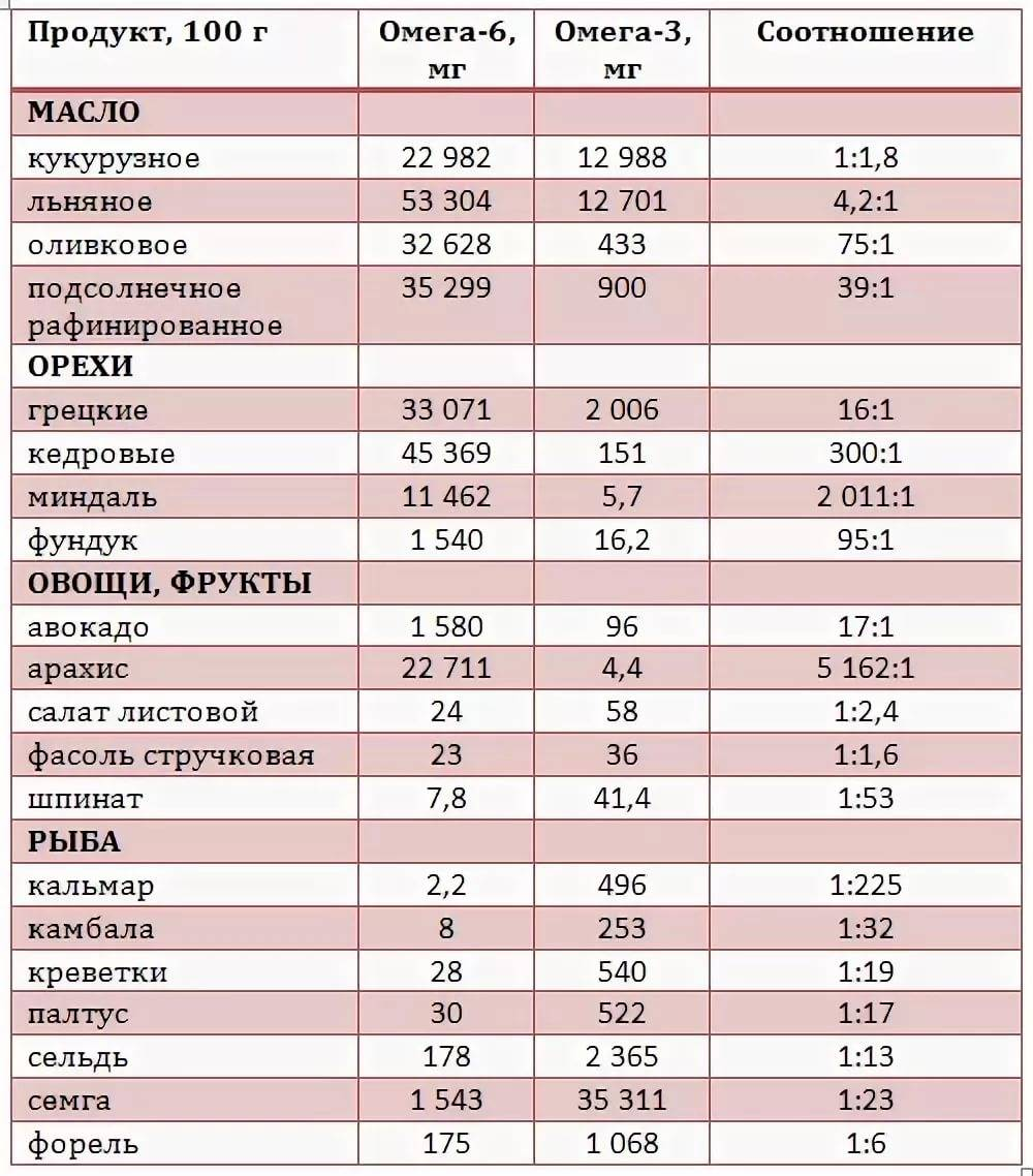 Омега 3-6-9 жиры: в чем разница? природные источники