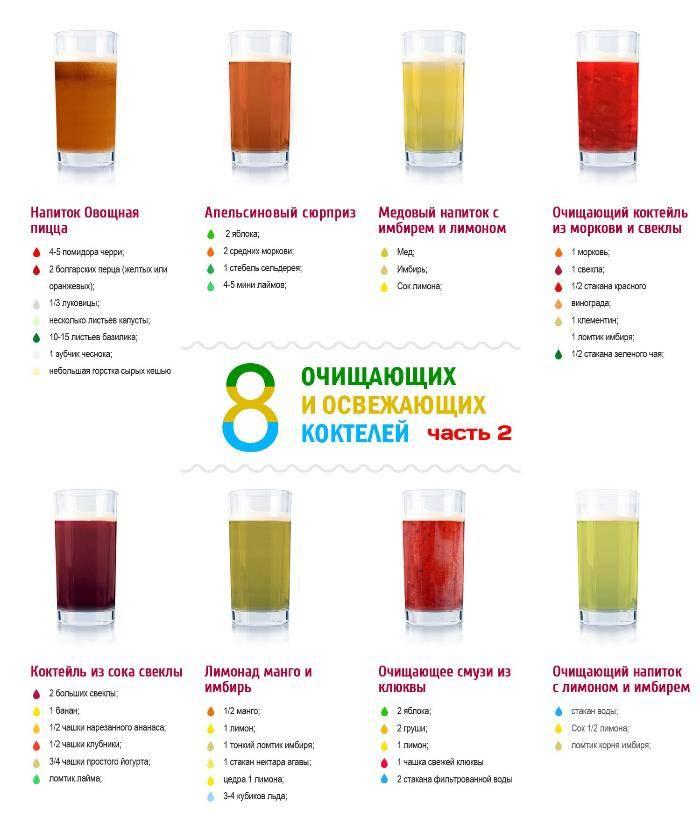 Коктейли для похудения: рецепты жиросжигающих напитков в домашних условиях, зеленые детокс смузи в блендере