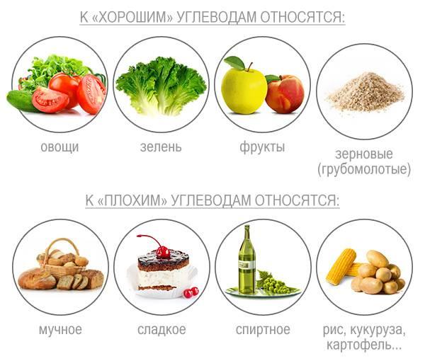 Простые и сложные углеводы. таблица продуктов. | интересные статьи
