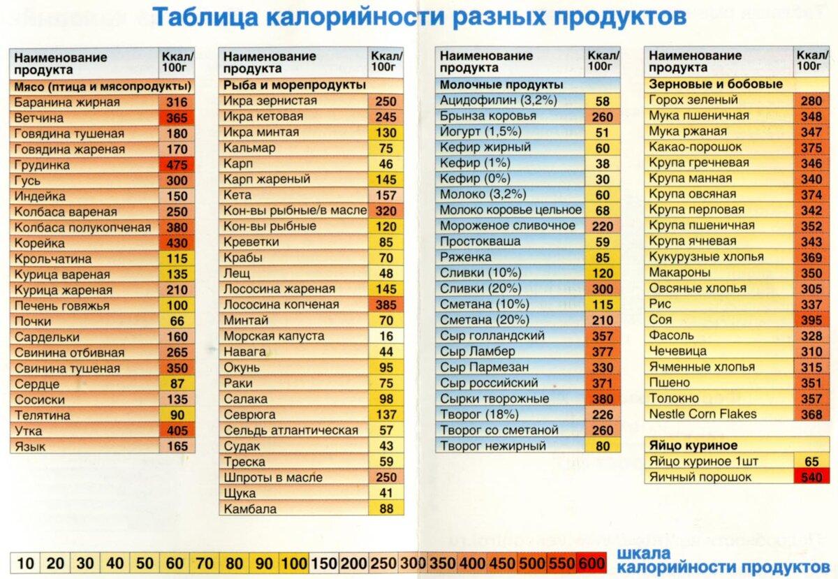 Как научиться считать калории? - uchieto.ru - как научиться...