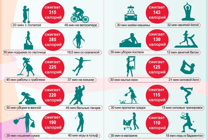 Сколько сжигается калорий при приседаниях: как посчитать