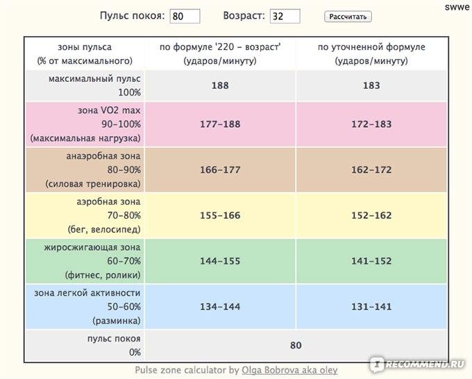 Пульс для сжигания жира —нормы в зависимости от возраста