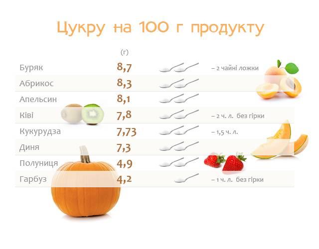 Калорийность сахара на 100 грамм, сколько калорий и бжу в 1 чайной ложке сахарного песка – fitofish.ru