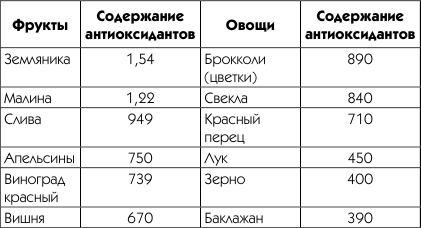 Список продуктов с высоким содержанием антиоксидантов