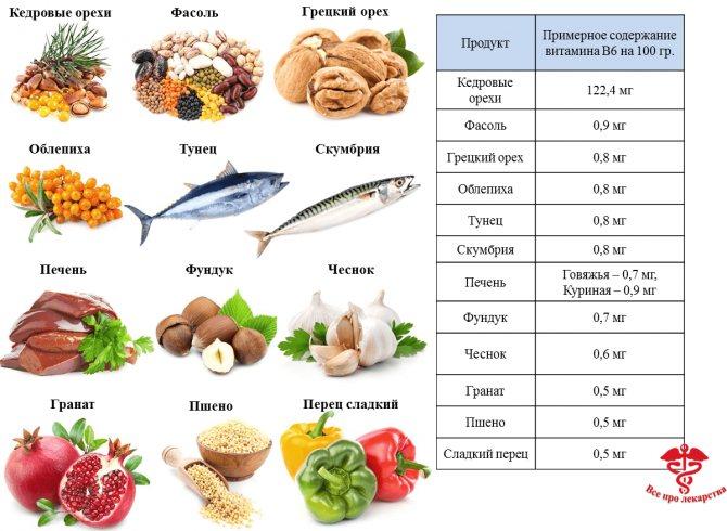 Где содержится витамин b12. в каких продуктах