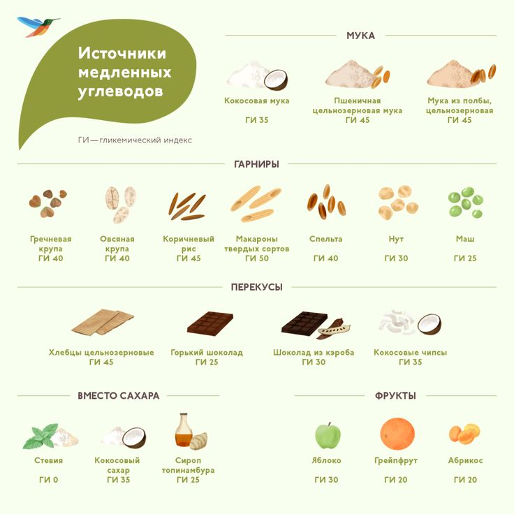 Медленные углеводы: список продуктов для похудения, функции в организме, таблица