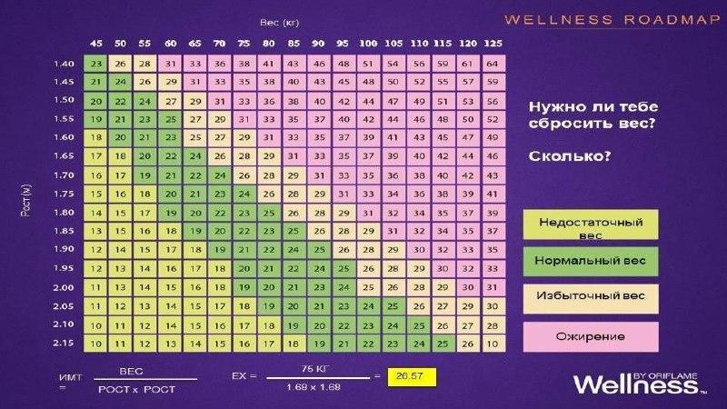 Как рассчитать индекс массы тела по возрасту для мужчин и женщин