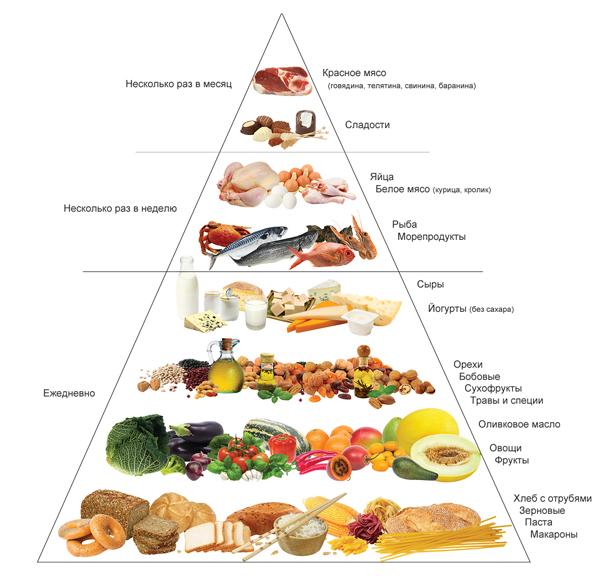 Средиземноморская диета для похудения: меню на неделю |