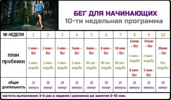 Как лучше бегать, чтобы похудеть?