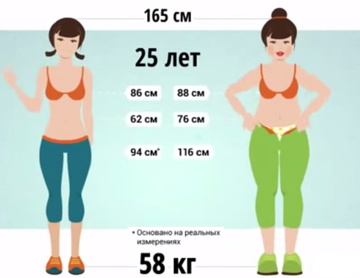На сколько кг вы похудеете за неделю, 2 и 3, месяц — правдивый ответ, какая скорость похудения реальная