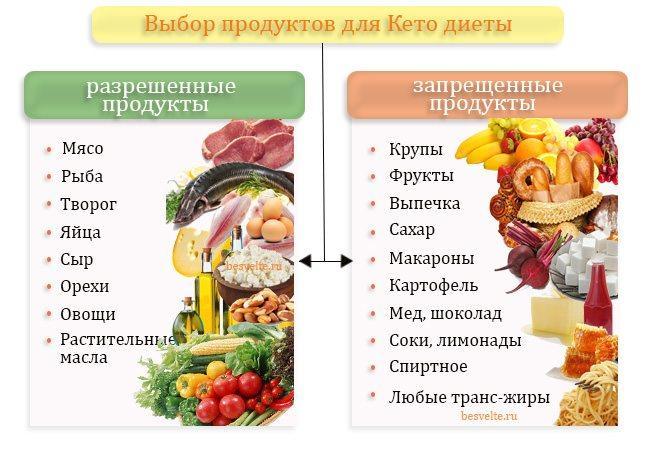 Низкоуглеводная диета для женщин, мужчин, при диабете