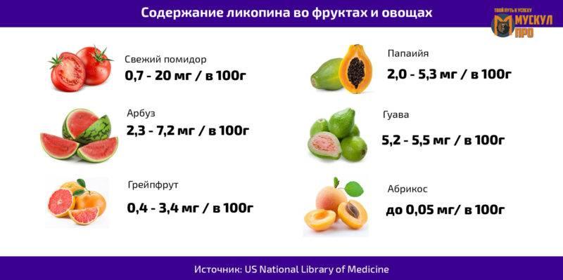Продукты, содержащие антиоксиданты: список лучших, таблица