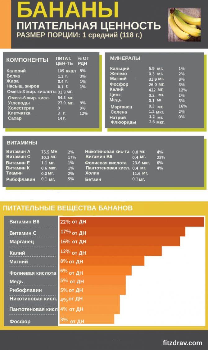 Сколько калорий в мандарине: содержание сахара, белков, жиров, углеводов, польза и вред для здоровья