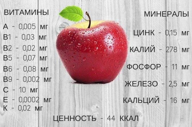 Калорийность разных сортов яблок