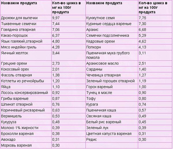 Топ-10 продуктов с высоким содержанием цинка (зож)