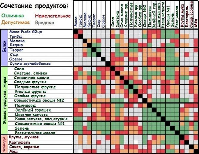 Таблица совместимости продуктов для правильного питания