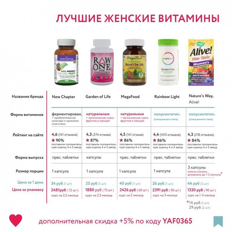 Витаминные комплексы: какие лучше и как выбрать, список самых хороших препаратов