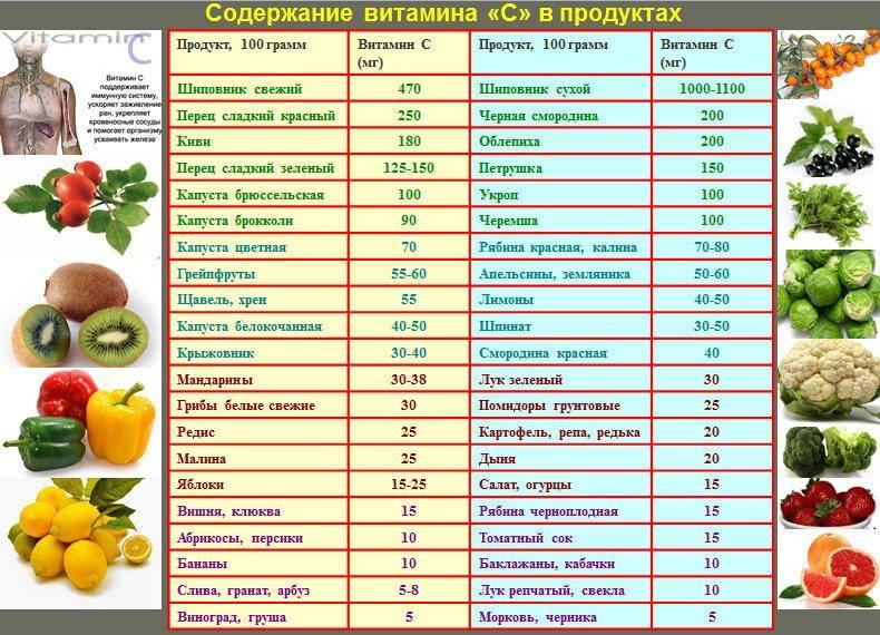 В каких продуктах содержится витамин д список продуктов