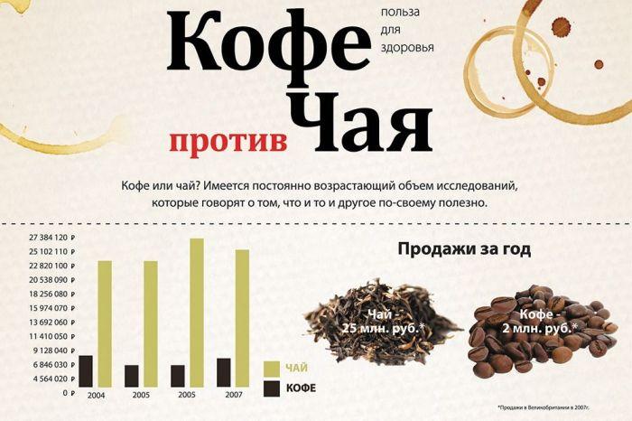 Кофе и чай: советы по выбору. что мы пьем на самом деле